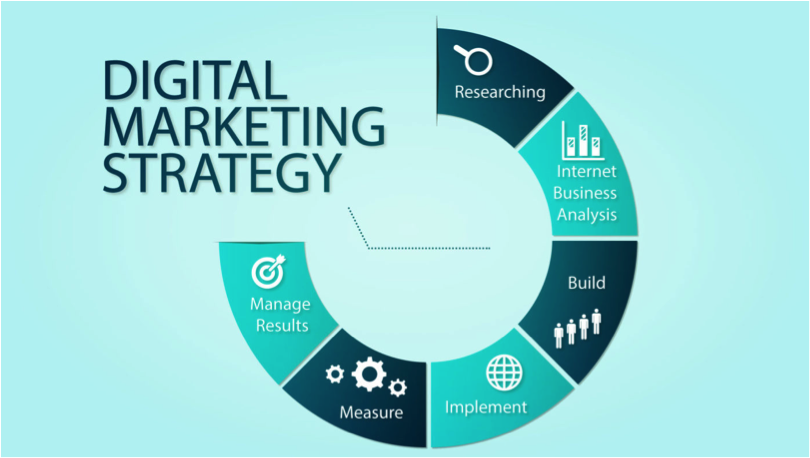 What Areas of Online Marketing Should a Business Focus On